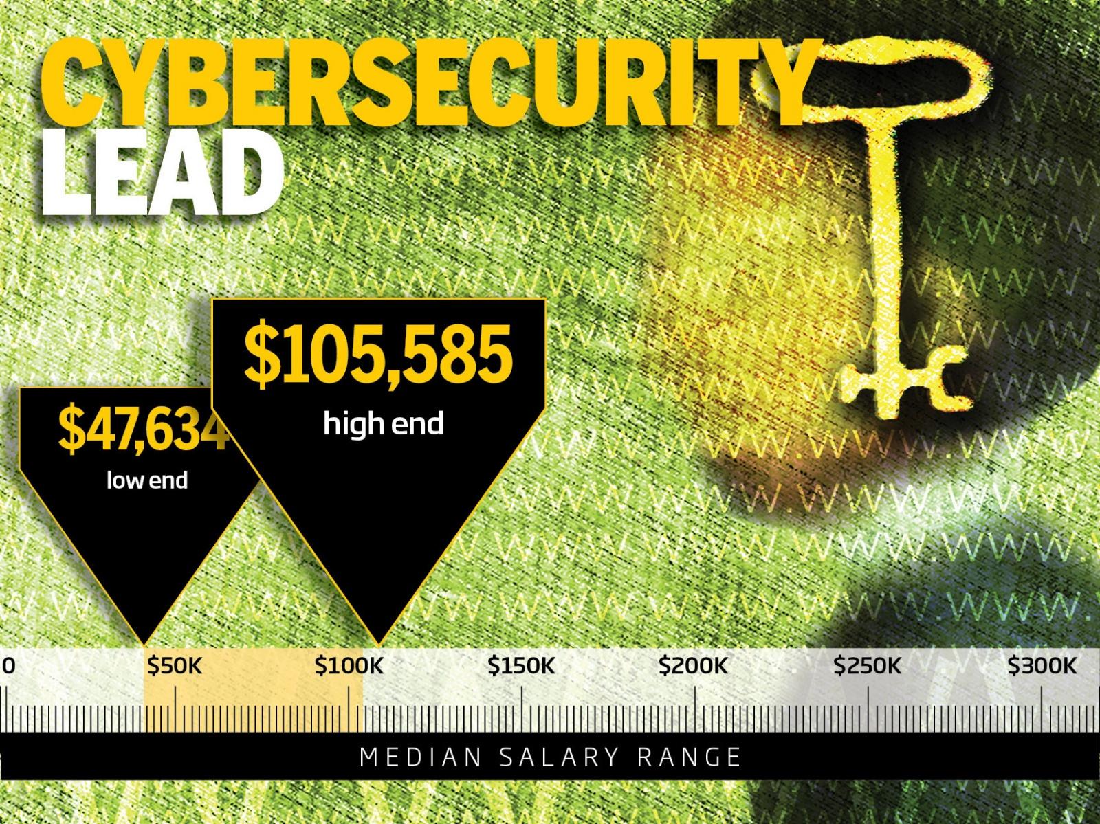 ТОП-10 самых высокооплачиваемых профессий в IT-безопасности - 8
