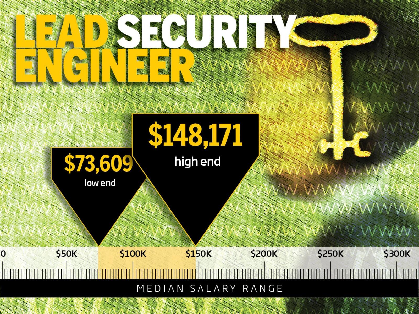 ТОП-10 самых высокооплачиваемых профессий в IT-безопасности - 9