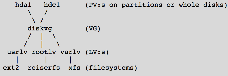Добавляем места на диске для Linux–сервера в облаке Azure Pack Infrastructure, а заодно и разбираемся с LVM - 2