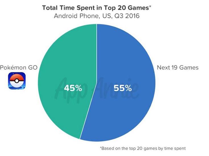 Статистика App Annie подтверждает популярность Pokemon Go
