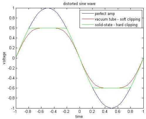 Программирование&Музыка: Delay, Distortion и модуляция параметров. Часть 4 - 2