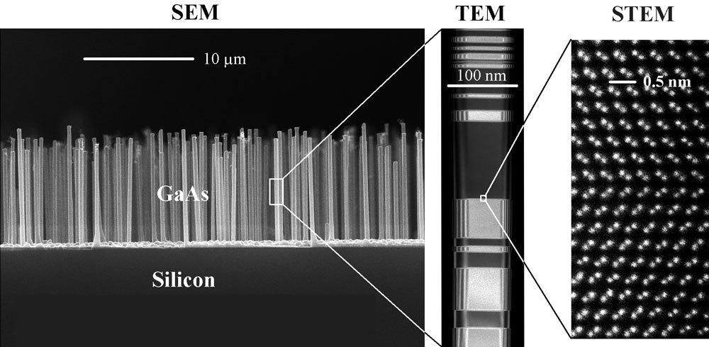КПД фотоэлементов с нанопроволокой подняли до 17,8% - 2