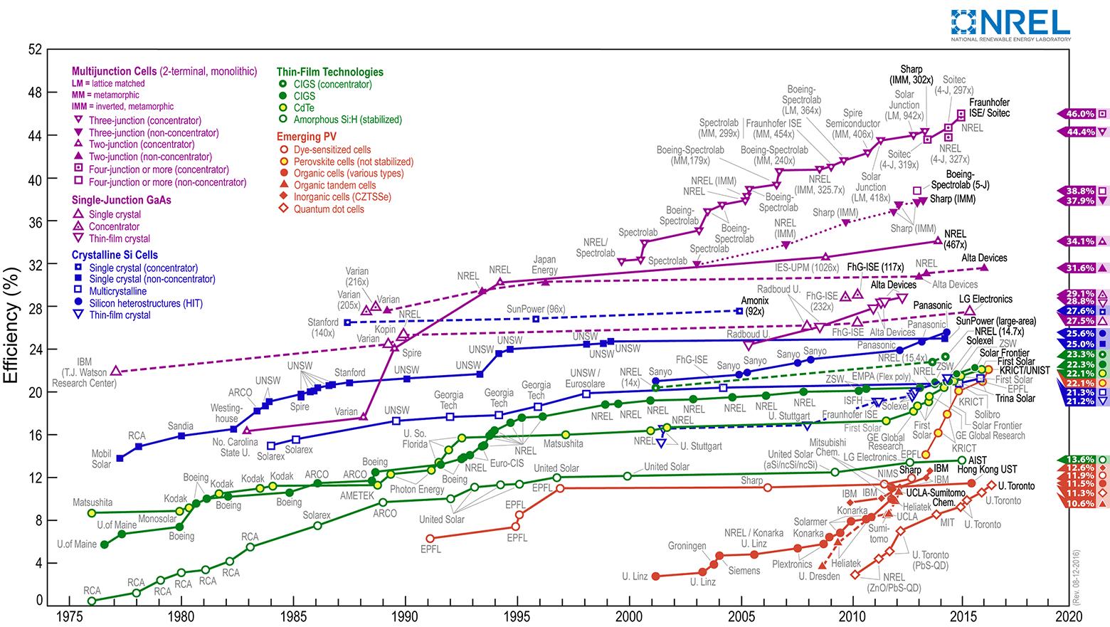 КПД фотоэлементов с нанопроволокой подняли до 17,8% - 3
