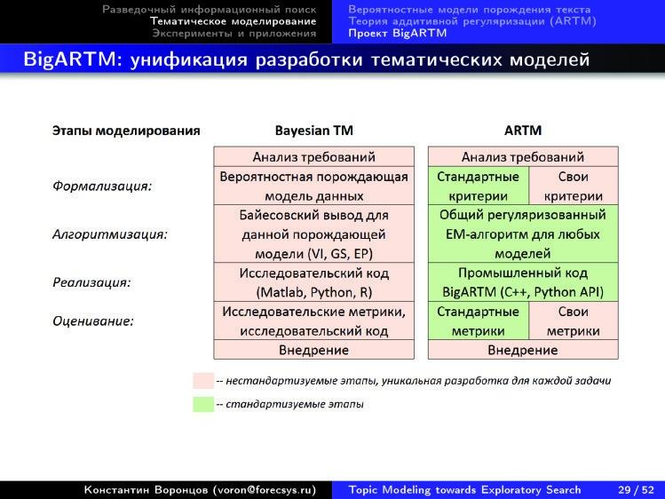 Тематическое моделирование на пути к разведочному информационному поиску. Лекция в Яндексе - 24