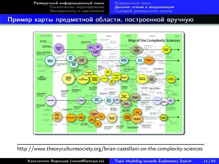 Тематическое моделирование на пути к разведочному информационному поиску. Лекция в Яндексе - 8
