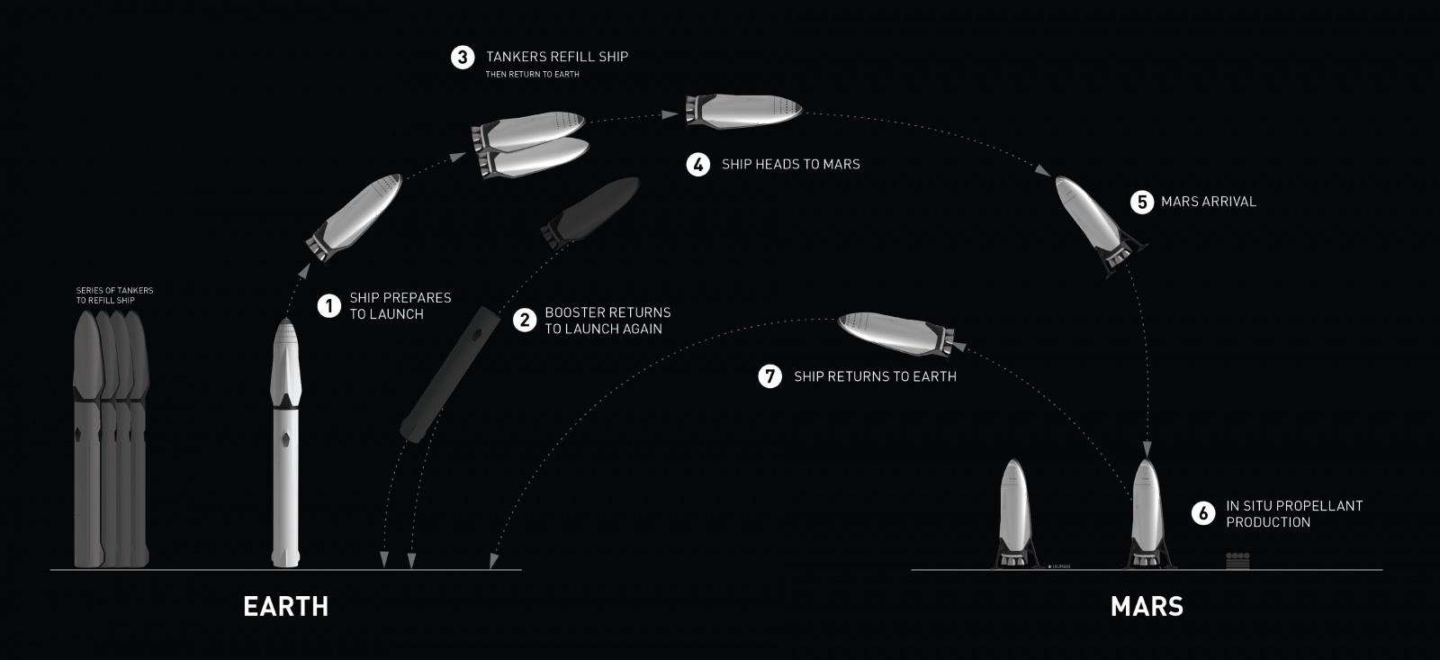 Илон Маск рассказал, как колонисты будут жить на Марсе - 2