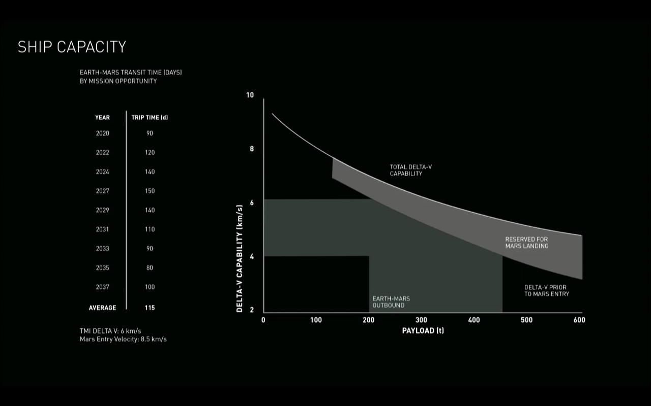 Илон Маск рассказал, как колонисты будут жить на Марсе - 6