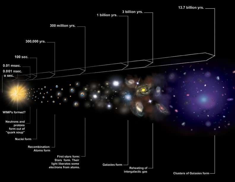 Какова температура тёмной материи? - 1