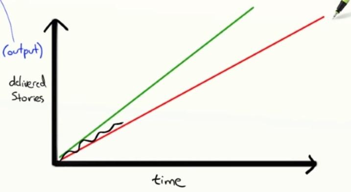 Как объяснить бабушке, что такое Agile за 15 минут с картинками - 23