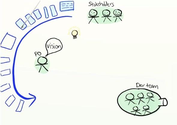 Как объяснить бабушке, что такое Agile за 15 минут с картинками - 8
