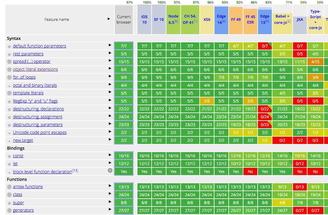Обзор базовых возможностей ES6 - 2