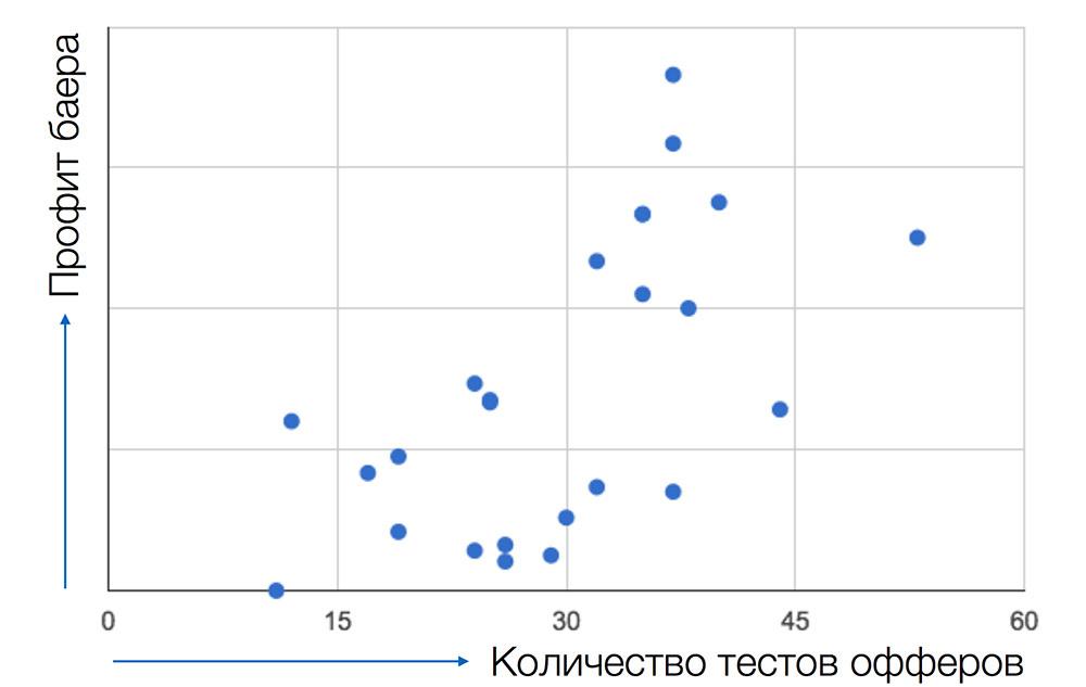 Арбитраж мобильного трафика: методы и подходы - 2