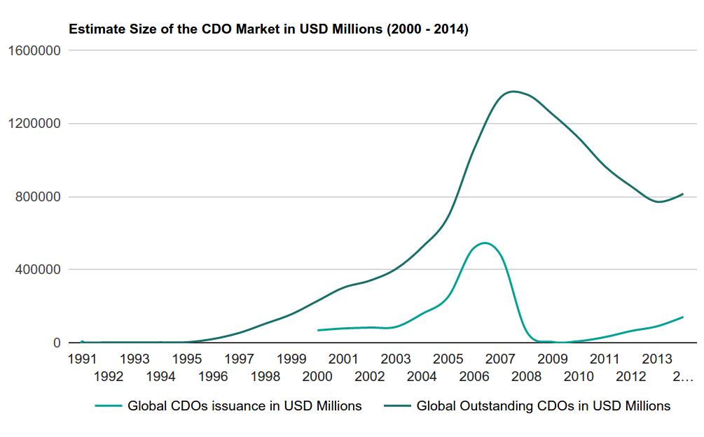Финансовый кризис 2008 года: причины и следствия - 2