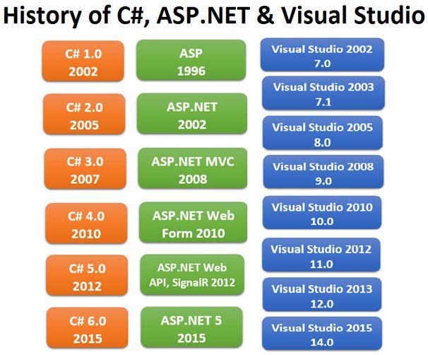 История языков программирования: C# — впереди планеты всей - 5