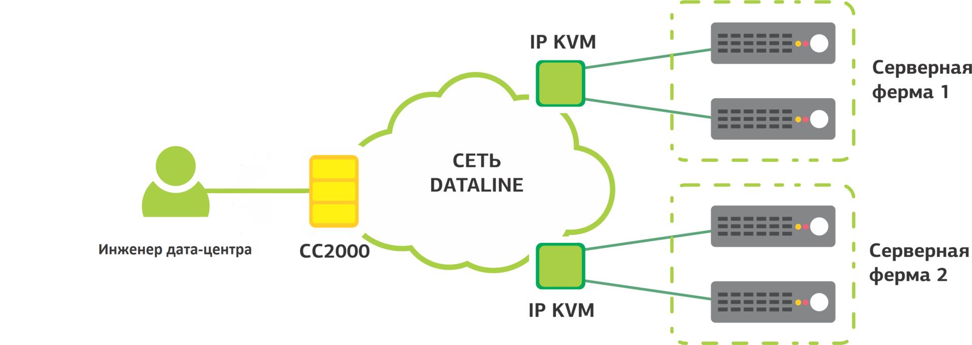 Полезные мелочи в дата-центре: Wi-Fi IP KVM - 12