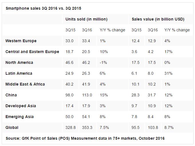 Аналитики GfK оценили рынок смартфонов