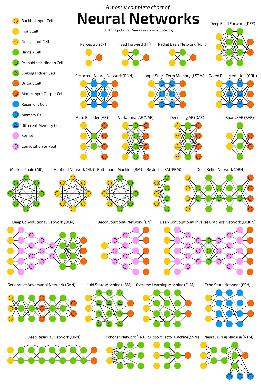 [ В закладки ] Зоопарк архитектур нейронных сетей. Часть 1 - 2