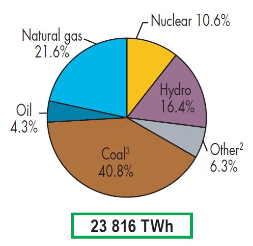 Возобновляемая энергетика вышла на 1-е место в мире по темпам прироста установленной мощности среди всех видов топлива - 2