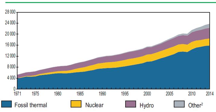 Возобновляемая энергетика вышла на 1-е место в мире по темпам прироста установленной мощности среди всех видов топлива - 3