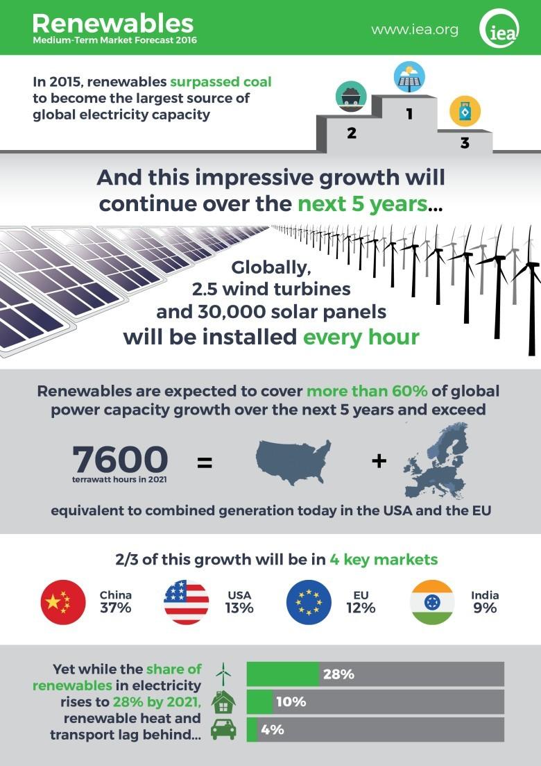 Возобновляемая энергетика вышла на 1-е место в мире по темпам прироста установленной мощности среди всех видов топлива - 4