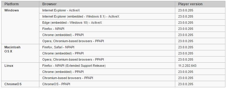 Adobe выпустила экстренное обновление для Flash Player - 1