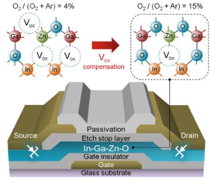 Кембриджские инженеры разработали ультра-маломощные IGZO-транзисторы - 2