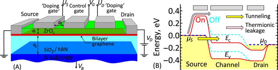 Кембриджские инженеры разработали ультра-маломощные IGZO-транзисторы - 3