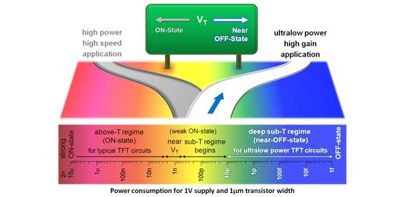 Кембриджские инженеры разработали ультра-маломощные IGZO-транзисторы - 1