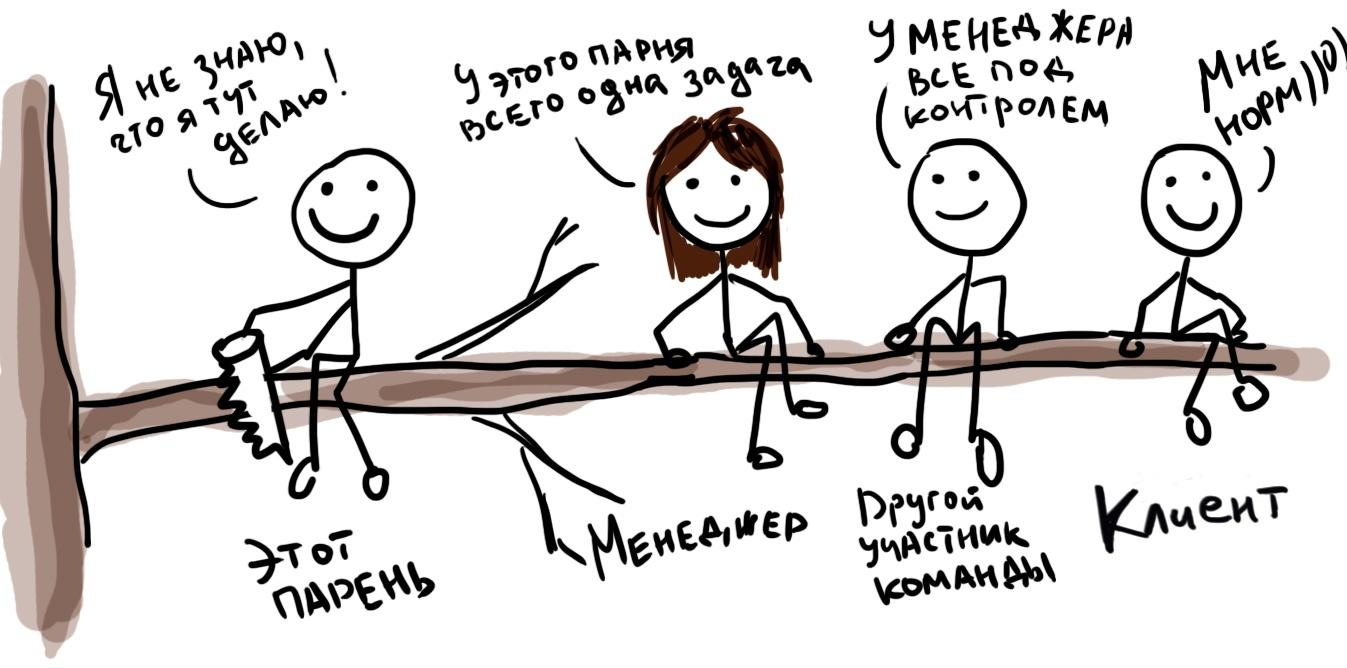 На пути к удачному проекту: 11 советов для эффективного общения с клиентом и командой - 8