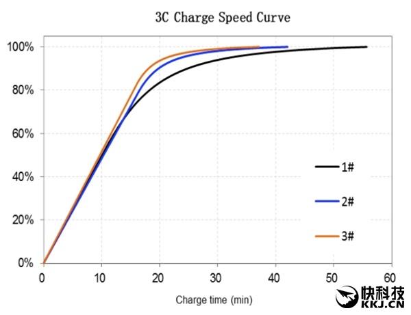 Новый аккумулятор ATL емкостью 3000 мА•ч полностью заряжается за 34 минуты