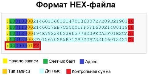 Предел минимального Hello Word на AVR составляет 0 бит - 2