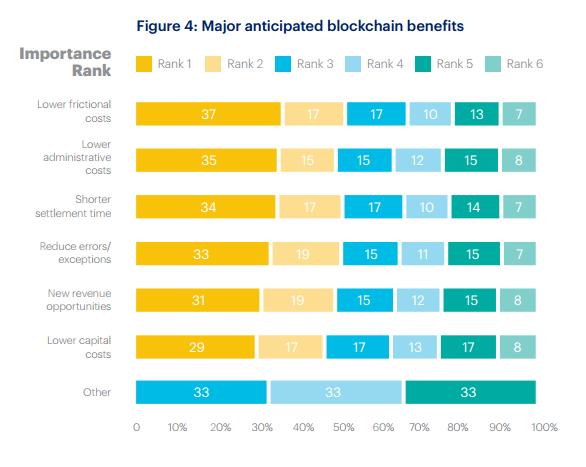 90% крупнейших западных банков готовят или изучают решения на блокчейне - 4