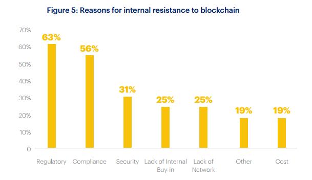 90% крупнейших западных банков готовят или изучают решения на блокчейне - 5