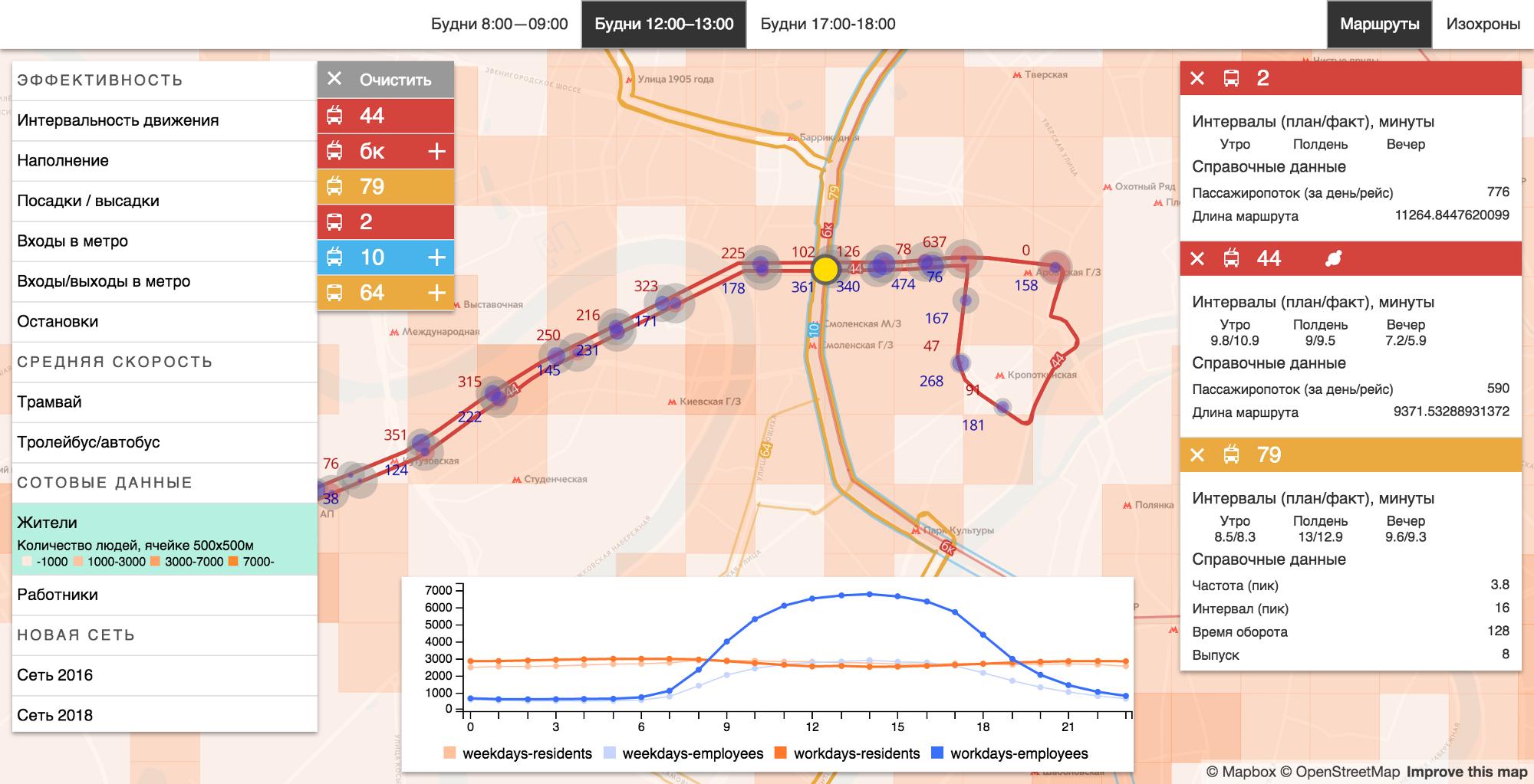 Дизайн города, основанный на данных - 3