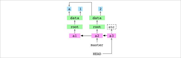 Как работает Git - 10