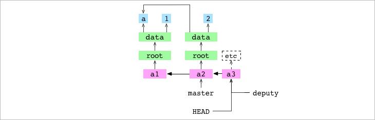Как работает Git - 11