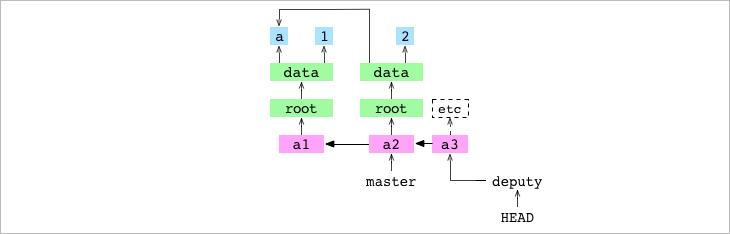 Как работает Git - 13
