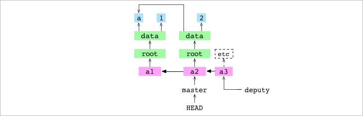 Как работает Git - 14