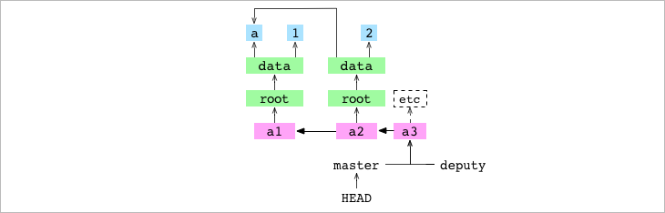 Как работает Git - 15