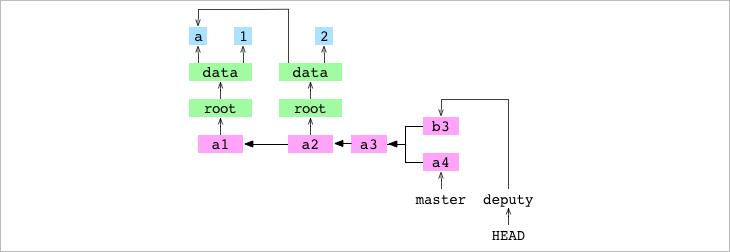 Как работает Git - 17