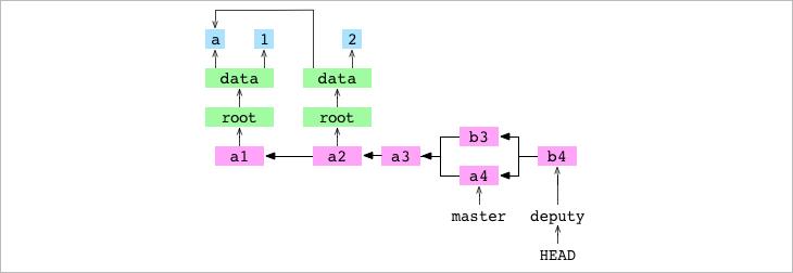 Как работает Git - 18