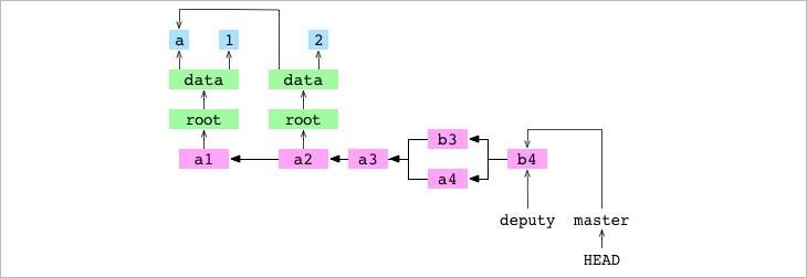 Как работает Git - 19