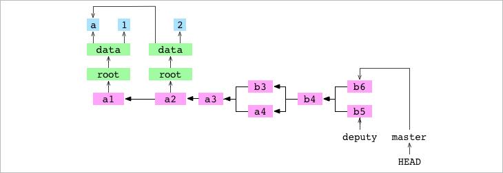 Как работает Git - 20