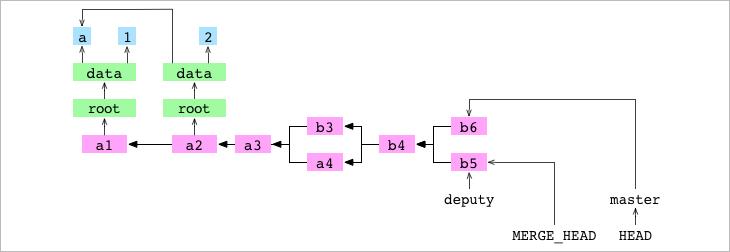 Как работает Git - 21