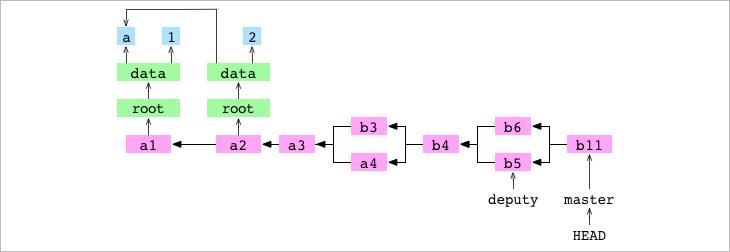 Как работает Git - 22