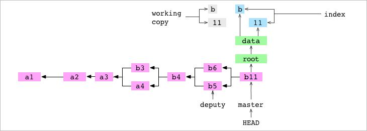 Как работает Git - 23