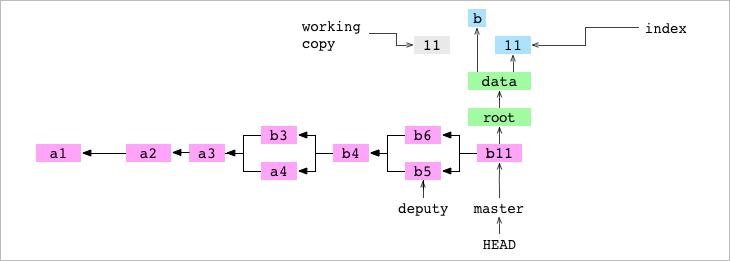 Как работает Git - 24