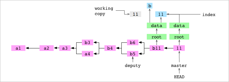 Как работает Git - 25