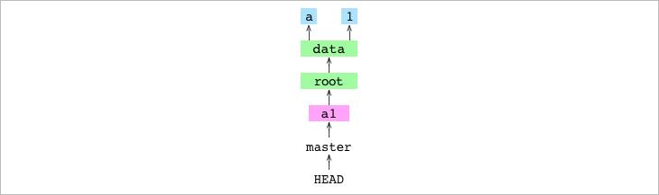 Как работает Git - 3