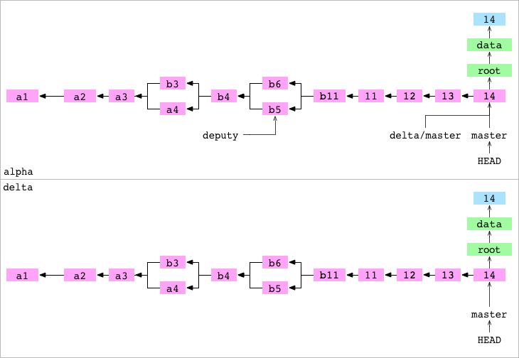 Как работает Git - 32